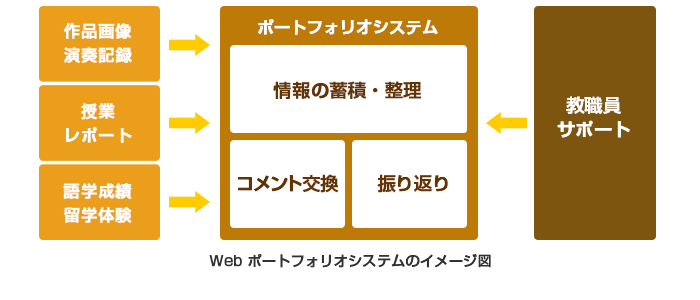 Webポートフォリオシステムのイメージ図